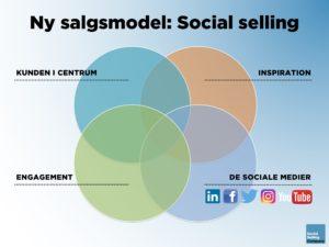 Blogindlæg om hvad er social selling