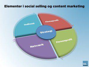 Elementerne i social selling og content marketing