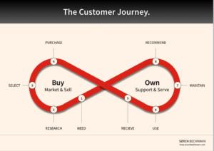 En podcast med Søren Bechmann om hvad Customer Journey er for en størrelse